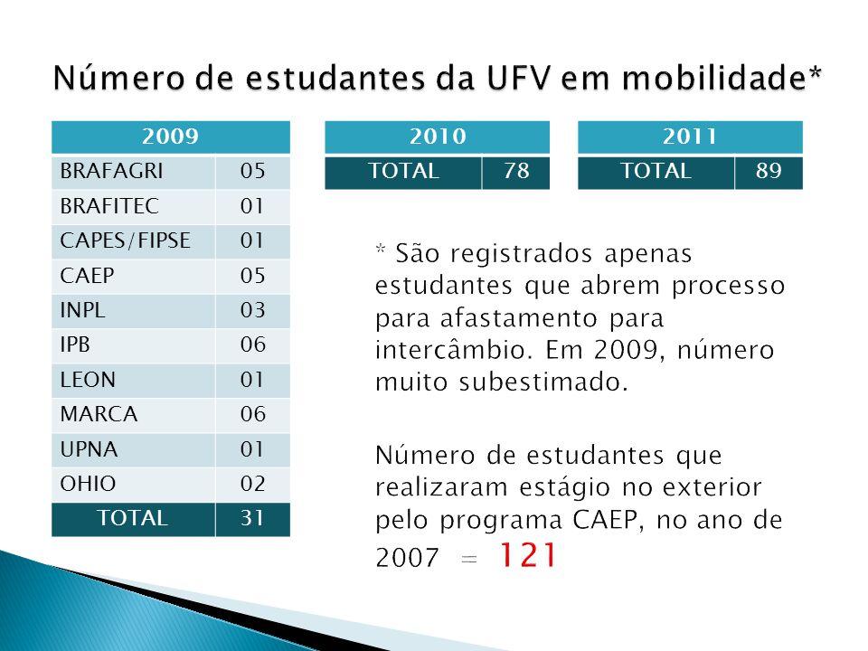 2009 BRAFAGRI05 BRAFITEC01 CAPES/FIPSE01 CAEP05 INPL03 IPB06 LEON01 MARCA06 UPNA01 OHIO02 TOTAL31 2010 TOTAL78 2011 TOTAL89