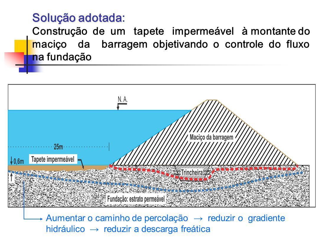 Solução adotada Solução adotada: Construção de um tapete impermeável à montante do maciço da barragem objetivando o controle do fluxo na fundação Aumentar o caminho de percolação reduzir o gradiente hidráulico reduzir a descarga freática