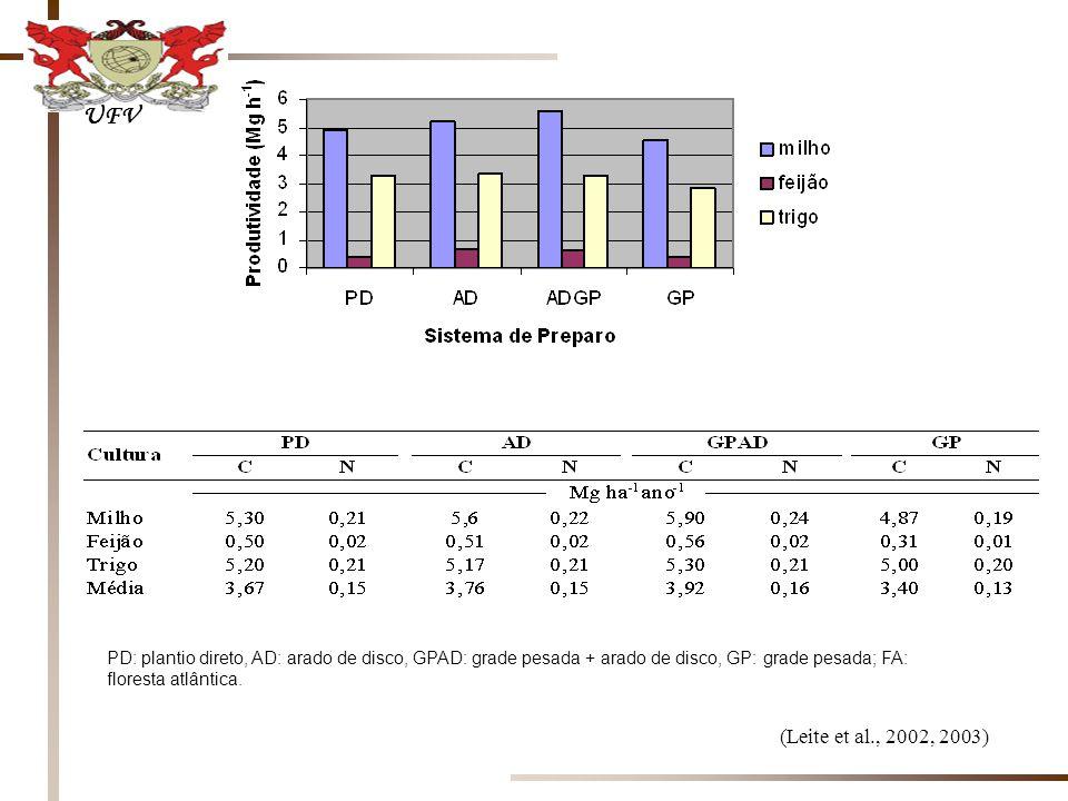 UFV PD: plantio direto, AD: arado de disco, GPAD: grade pesada + arado de disco, GP: grade pesada; FA: floresta atlântica.