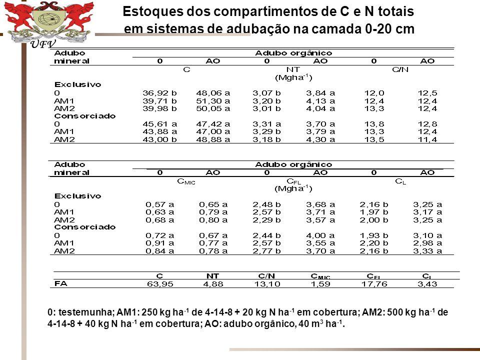 Estoques dos compartimentos de C e N totais em sistemas de adubação na camada 0-20 cm 0: testemunha; AM1: 250 kg ha -1 de 4-14-8 + 20 kg N ha -1 em cobertura; AM2: 500 kg ha -1 de 4-14-8 + 40 kg N ha -1 em cobertura; AO: adubo orgânico, 40 m 3 ha -1.