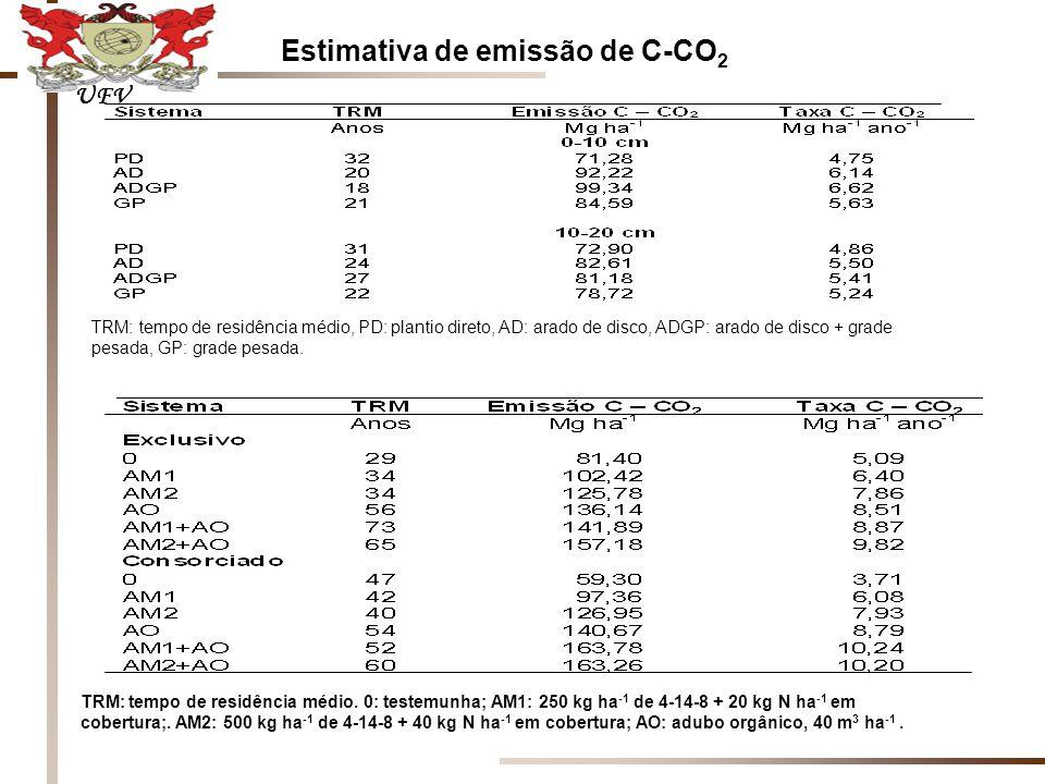 Estimativa de emissão de C-CO 2 TRM: tempo de residência médio, PD: plantio direto, AD: arado de disco, ADGP: arado de disco + grade pesada, GP: grade pesada.