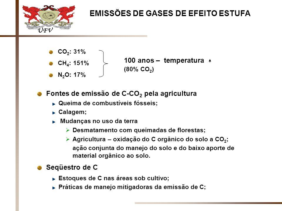 CO 2 : 31% CH 4 : 151% N 2 O: 17% 100 anos – temperatura (80% CO 2 ) Fontes de emissão de C-CO 2 pela agricultura Queima de combustíveis fósseis; Calagem; Mudanças no uso da terra Desmatamento com queimadas de florestas; Agricultura – oxidação do C orgânico do solo a CO 2 ; ação conjunta do manejo do solo e do baixo aporte de material orgânico ao solo.