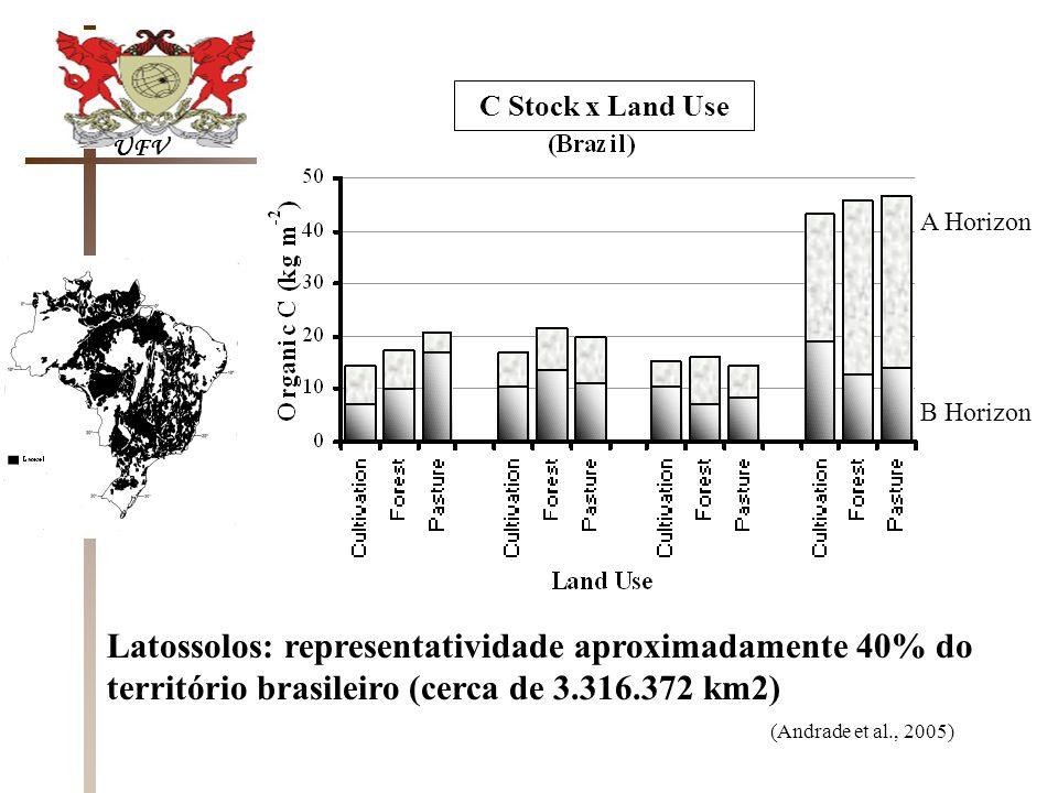 Latossolos: representatividade aproximadamente 40% do território brasileiro (cerca de 3.316.372 km2) UFV (Andrade et al., 2005) C Stock x Land Use A Horizon B Horizon