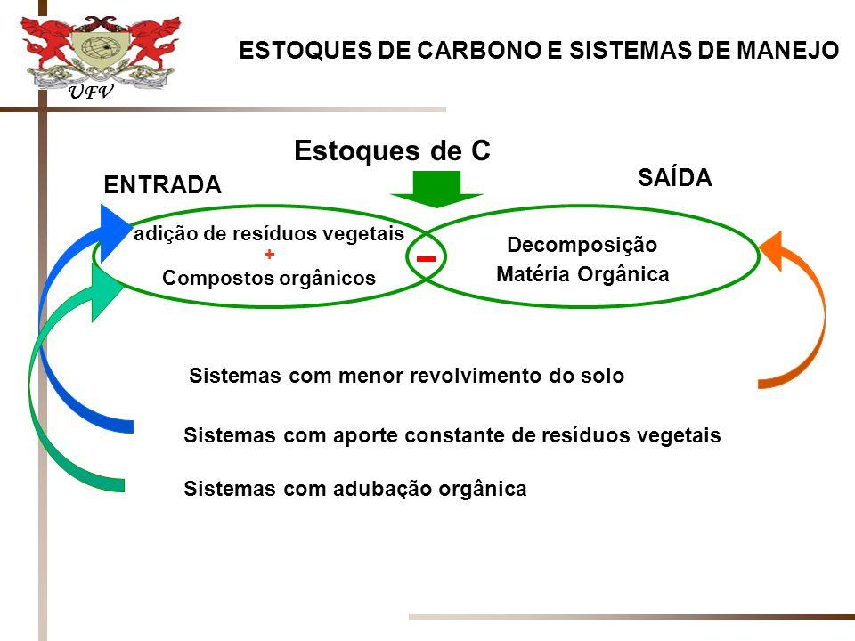 ESTOQUES DE CARBONO E SISTEMAS DE MANEJO adição de resíduos vegetais + Compostos orgânicos ENTRADA SAÍDA Decomposição Matéria Orgânica Estoques de C Sistemas com menor revolvimento do solo Sistemas com aporte constante de resíduos vegetais Sistemas com adubação orgânica UFV