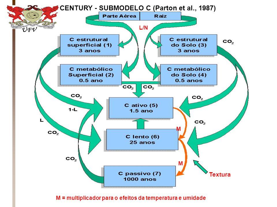 CENTURY - SUBMODELO C (Parton et al., 1987) L/N Textura M = multiplicador para o efeitos da temperatura e umidade M M UFV