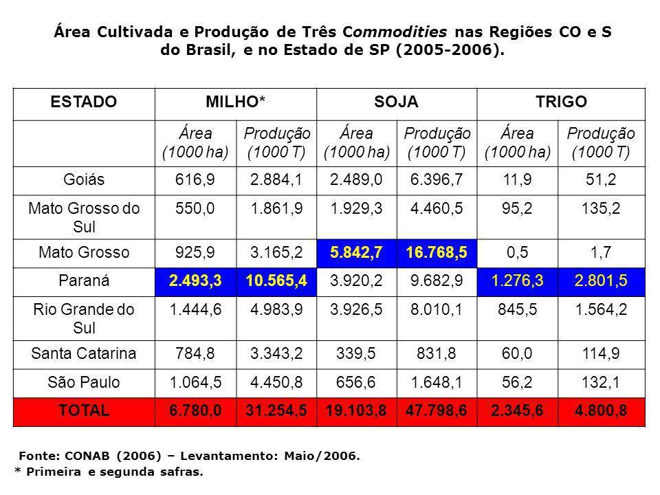 Área Cultivada e Produção de Três Commodities nas Regiões CO e S do Brasil, e no Estado de SP (2005-2006). Fonte: CONAB (2006) – Levantamento: Maio/20