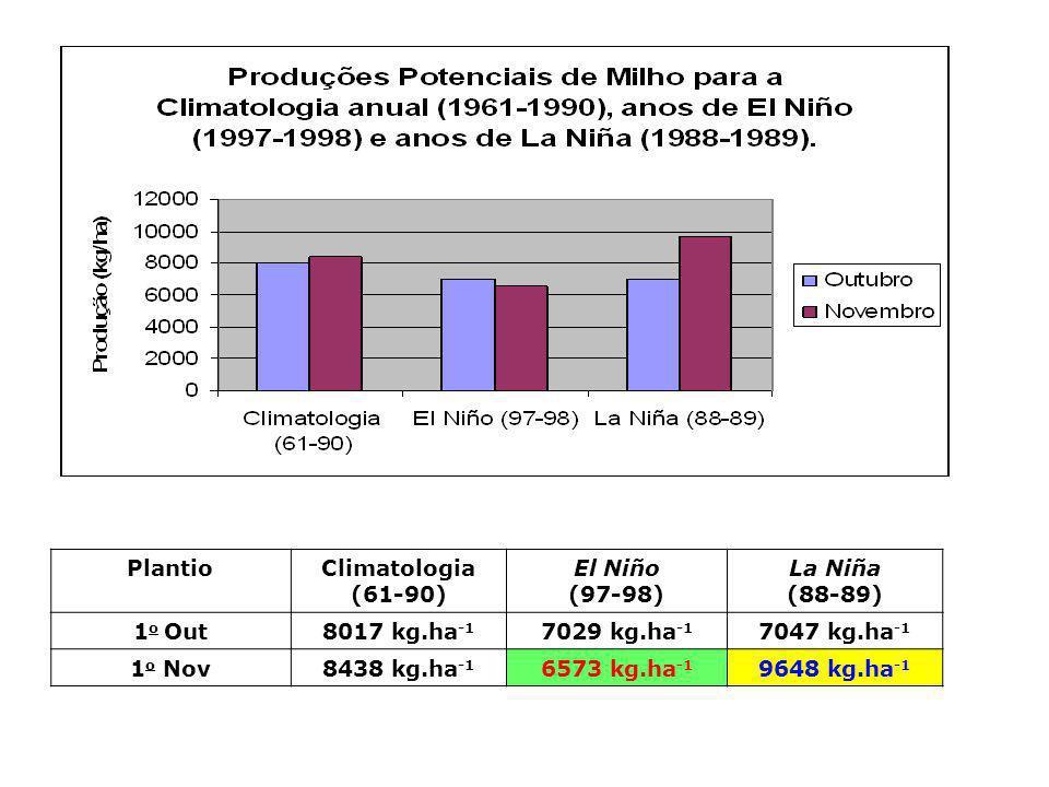 PlantioClimatologia (61-90) El Niño (97-98) La Niña (88-89) 1 o Out8017 kg.ha -1 7029 kg.ha -1 7047 kg.ha -1 1 o Nov8438 kg.ha -1 6573 kg.ha -1 9648 k