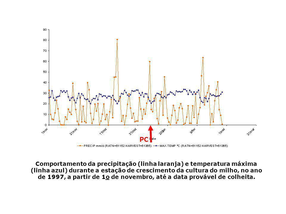Comportamento da precipitação (linha laranja) e temperatura máxima (linha azul) durante a estação de crescimento da cultura do milho, no ano de 1997,