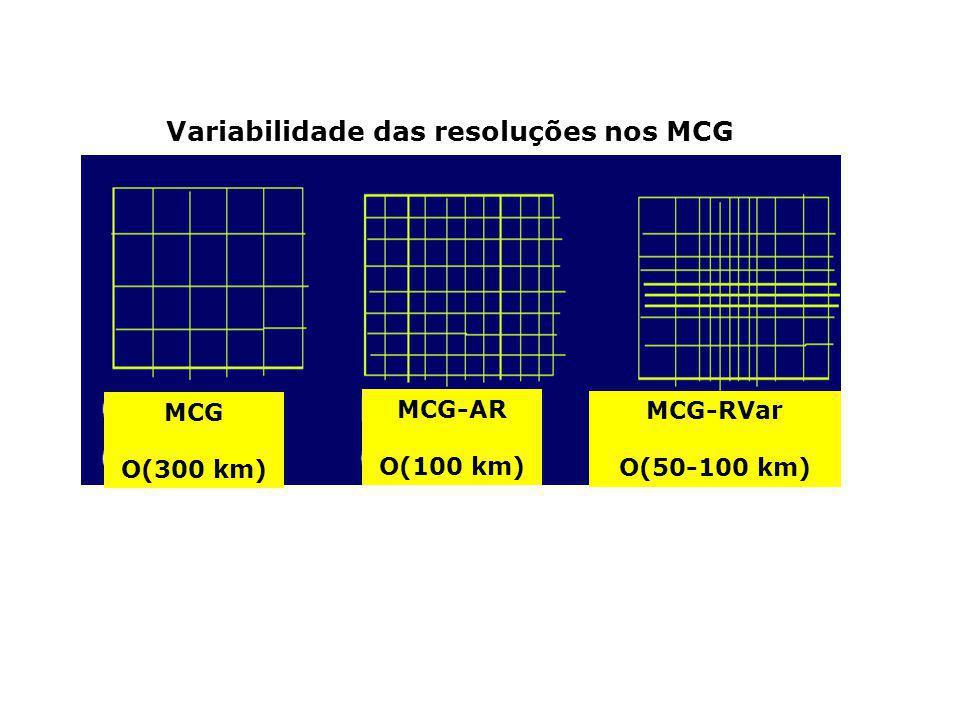 Variabilidade das resoluções nos MCG MCG O(300 km) MCG-AR O(100 km) MCG-RVar O(50-100 km)