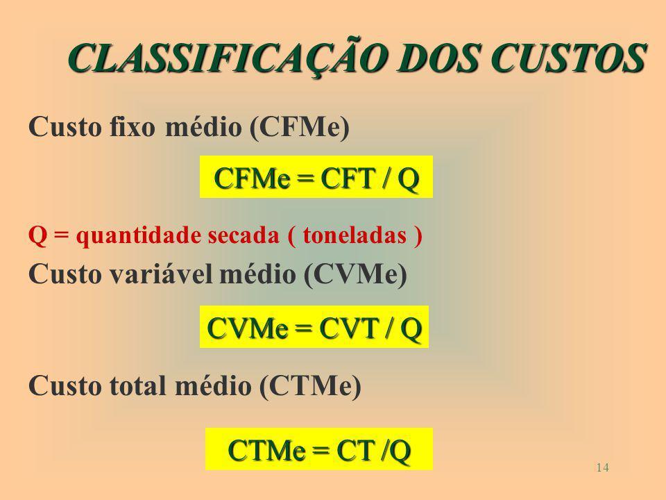 13 8 - DEPRECIAÇÃO (D) Física (deterioração) Funcional (obsolescência) onde : D = depreciação método linear(R$) Ci = custo inicial (R$) Cf = custo final (R$) T = vida útil do bem (anos) D = ( Ci - Cf ) / T