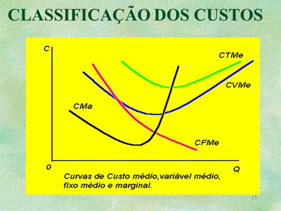 14 CLASSIFICAÇÃO DOS CUSTOS Custo fixo médio (CFMe) Q = quantidade secada ( toneladas ) Custo variável médio (CVMe) Custo total médio (CTMe) CFMe = CFT / Q CVMe = CVT / Q CTMe = CT /Q