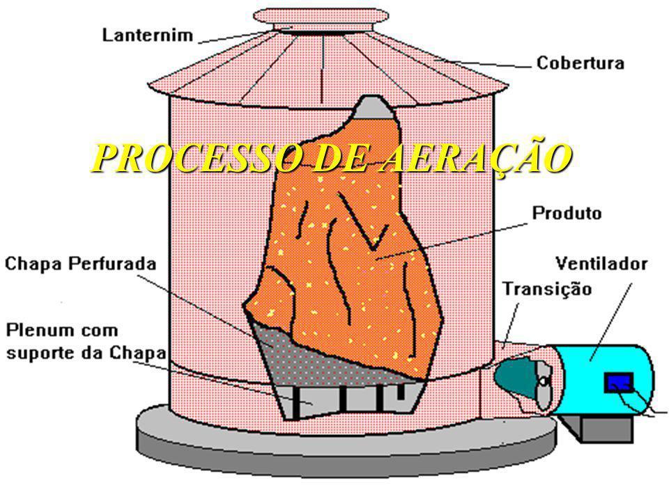 PROCESSO DE AERAÇÃO