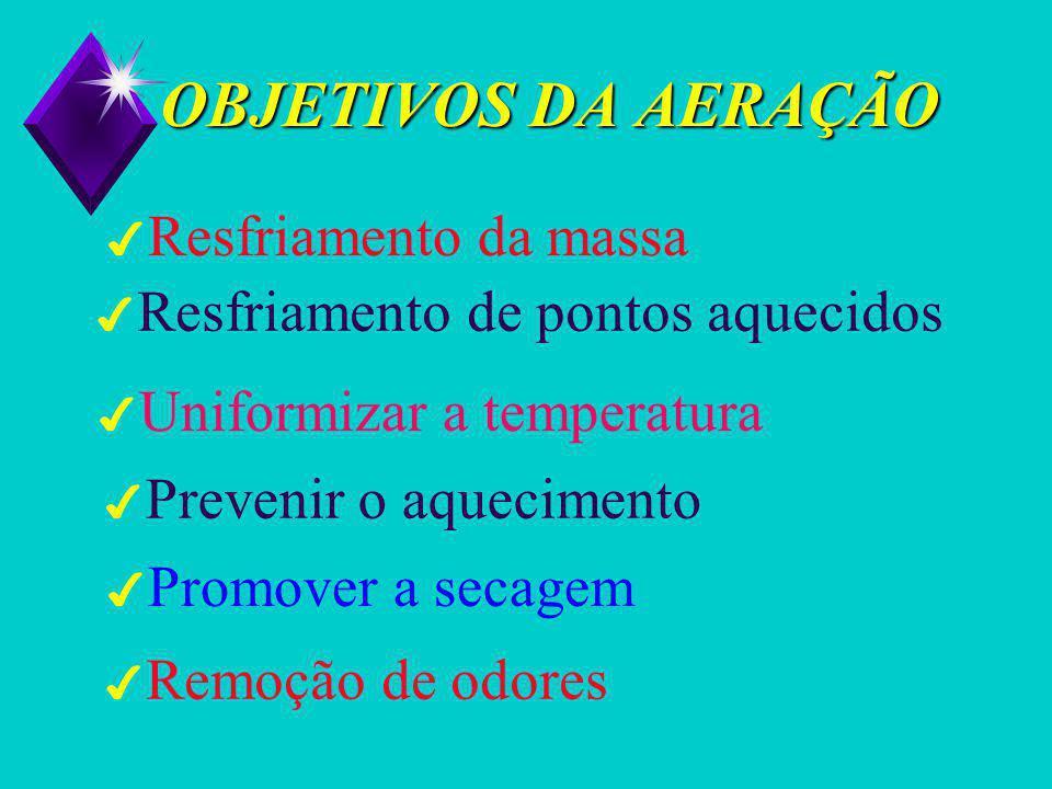 OBJETIVOS DA AERAÇÃO 4 Resfriamento da massa 4 Resfriamento de pontos aquecidos 4 Uniformizar a temperatura 4 Prevenir o aquecimento 4 Promover a secagem 4 Remoção de odores