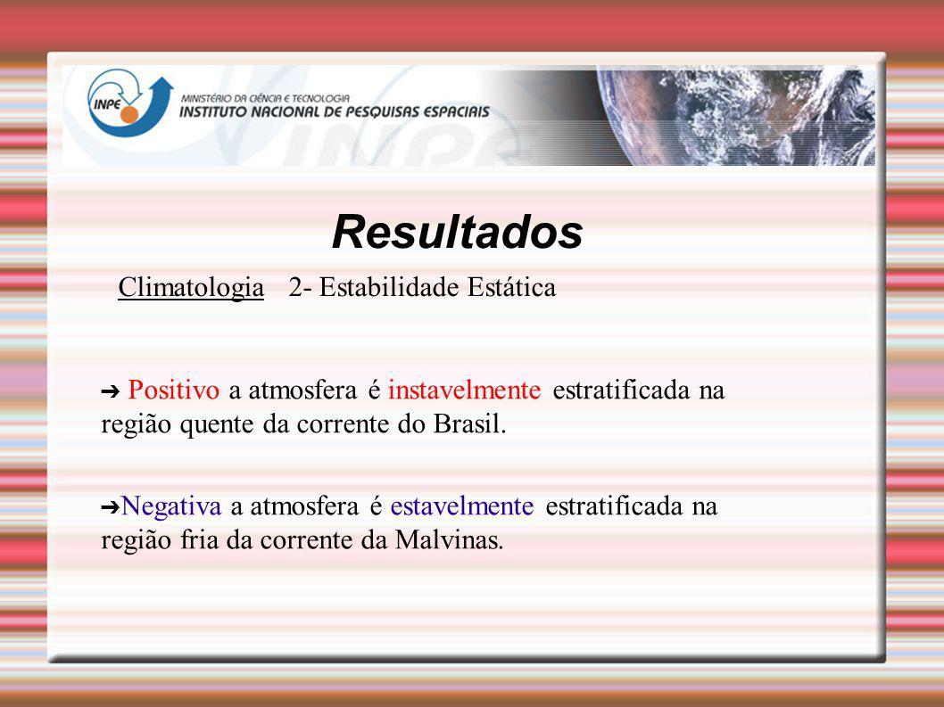 Resultados Climatologia 2- Estabilidade Estática Positivo a atmosfera é instavelmente estratificada na região quente da corrente do Brasil. Negativa a