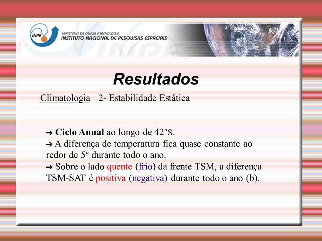 Resultados Climatologia 2- Estabilidade Estática Ciclo Anual ao longo de 42 °S. A diferença de temperatura fica quase constante ao redor de 5 ° durant