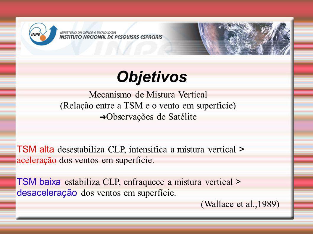 Objetivos Mecanismo de Mistura Vertical (Relação entre a TSM e o vento em superfície) Observações de Satélite TSM alta desestabiliza CLP, intensifica