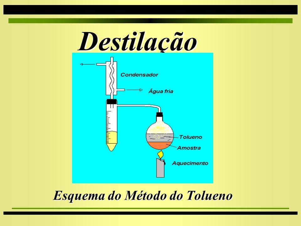 Destilação Destilação 4Tolueno 4Brown Duvel 4Tolueno 4Brown Duvel