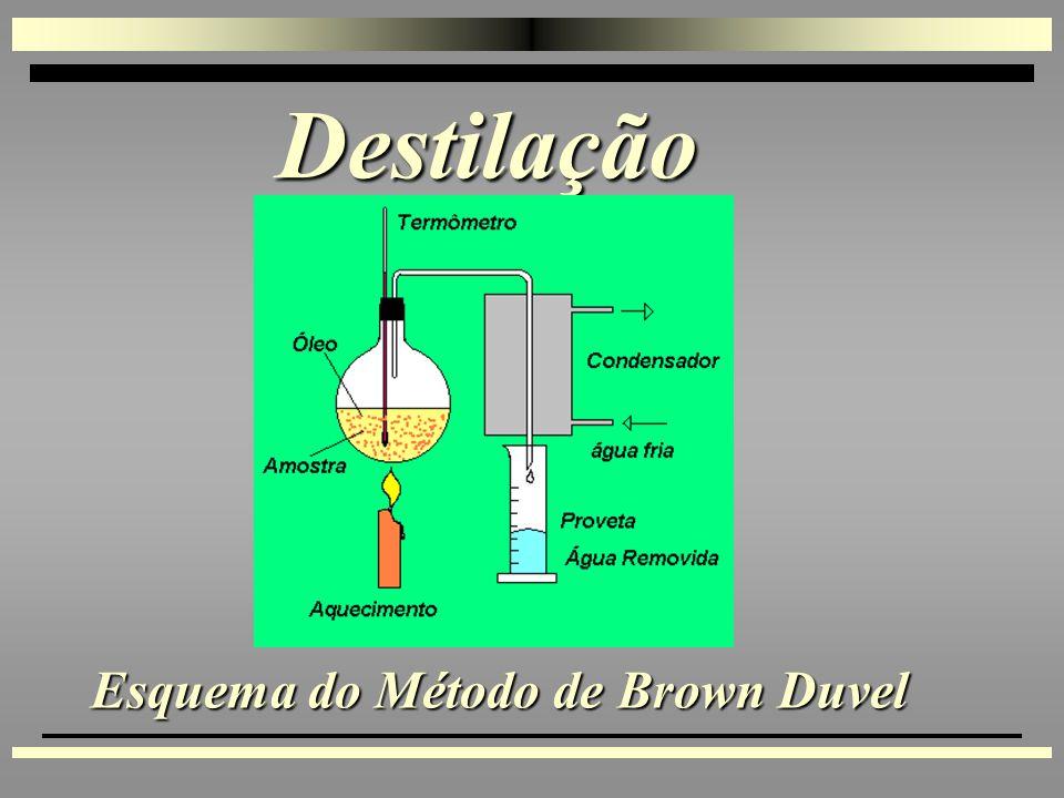 Destilação Esquema do Método do Tolueno