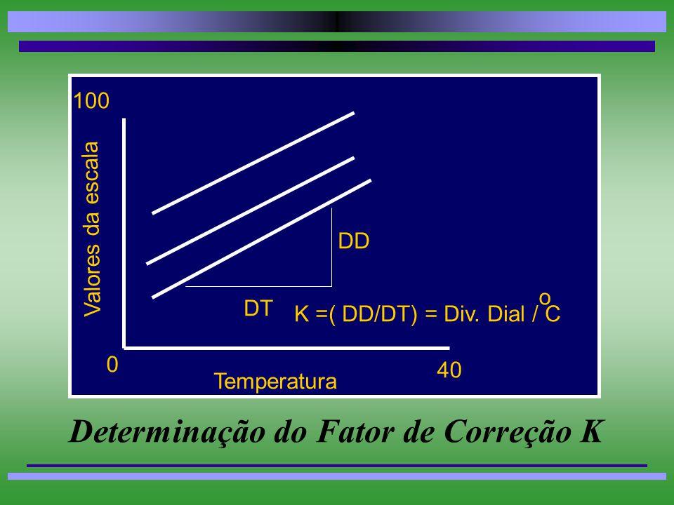 Exemplo de Montagem de Uma Tabela