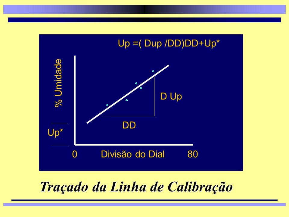 Operacionalização dos Testes 4 Traçado da Curva de Calibração