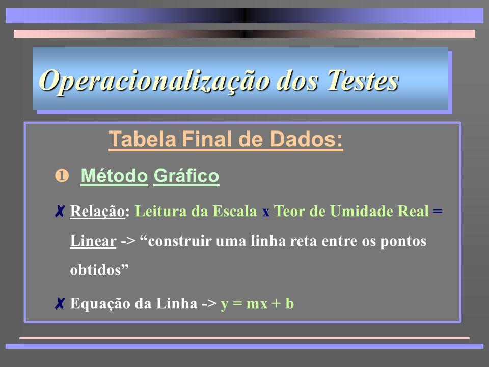 Operacionalização dos Testes Tabela Final de Dados: 8Método Gráfico; e 8Método Estatístico Tabela Final de Dados: 8Método Gráfico; e 8Método Estatístico