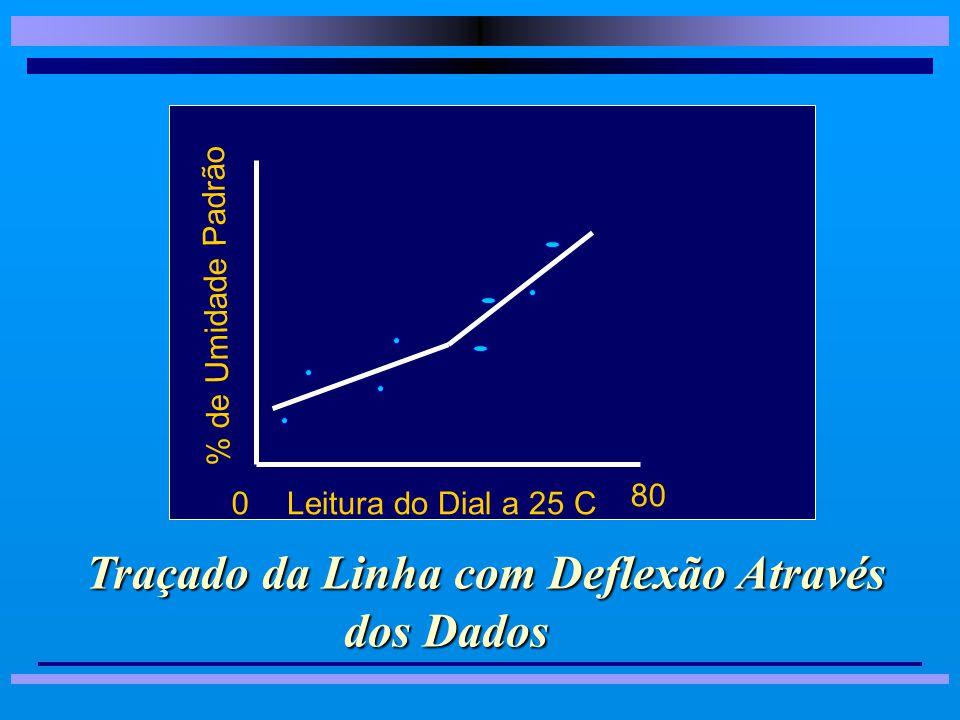 Operacionalização dos Testes Método Gráfico · · Método Estatístico 8 8Quadrados Mínimos ( mais usado ) 8 8 Pela Tabela, calcular: » »m ( inclinação - médias das leituras e do aparelho ); » »b ( intercessão da reta com a ordenada - Up* ); e » »Com a equação y = mx + b, construir o quadro de calibração da escala.