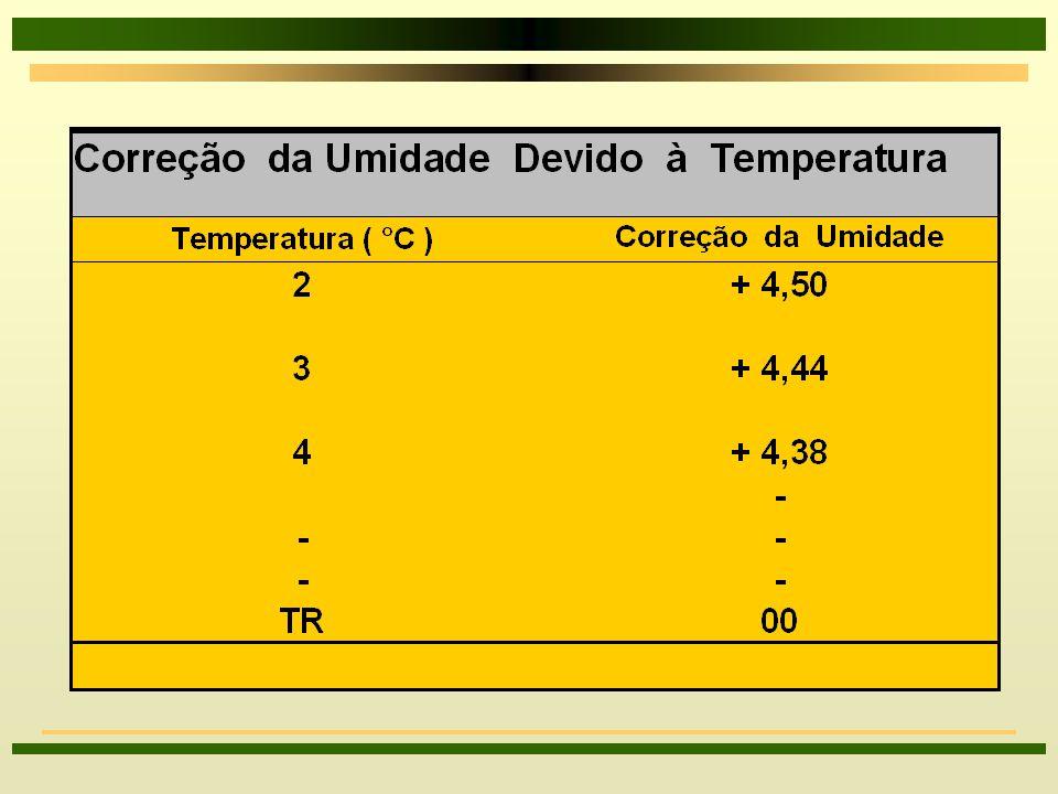 Operacionalização dos Testes Constante de Correção: 8CT = k * m % U / o C 8CT = ( DD / o C ) x ( %U / DD ) = %U / o C 8K = DD / o C e m = %U / DD TR = CT ( T - TR ), para TR < T TR = CT ( TR - T ), para TR > T