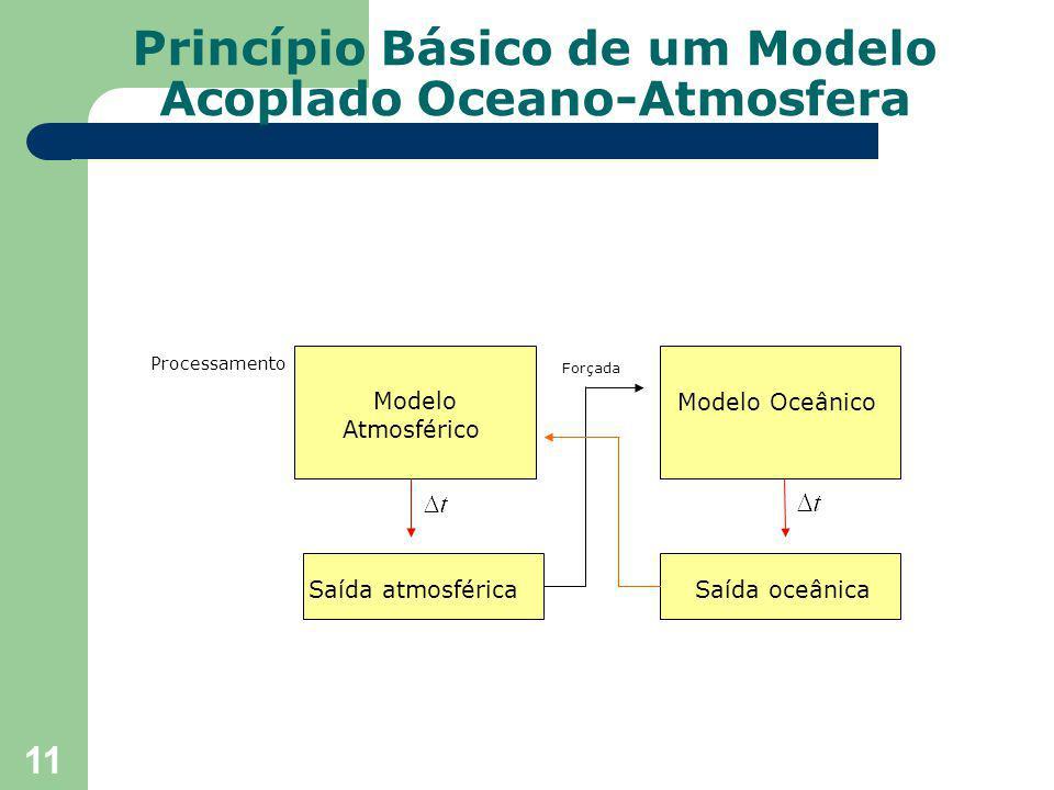 11 Princípio Básico de um Modelo Acoplado Oceano-Atmosfera Modelo Atmosférico Modelo Oceânico Processamento Saída atmosféricaSaída oceânica Forçada