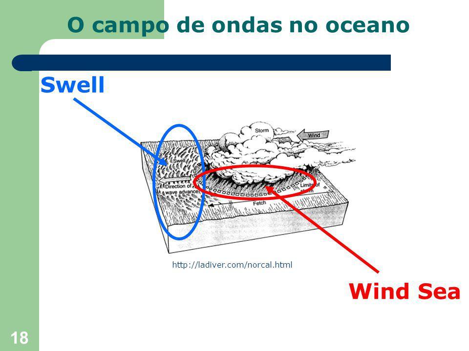 18 Swell Wind Sea http://ladiver.com/norcal.html O campo de ondas no oceano