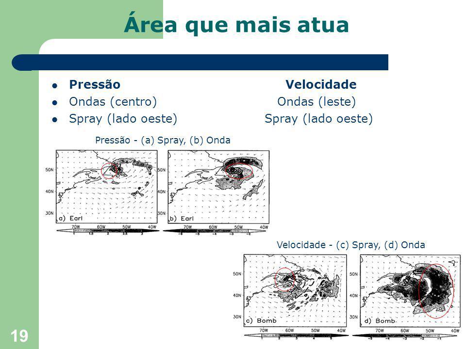 19 Pressão Velocidade Ondas (centro) Ondas (leste) Spray (lado oeste) Spray (lado oeste) Área que mais atua Pressão - (a) Spray, (b) Onda Velocidade - (c) Spray, (d) Onda