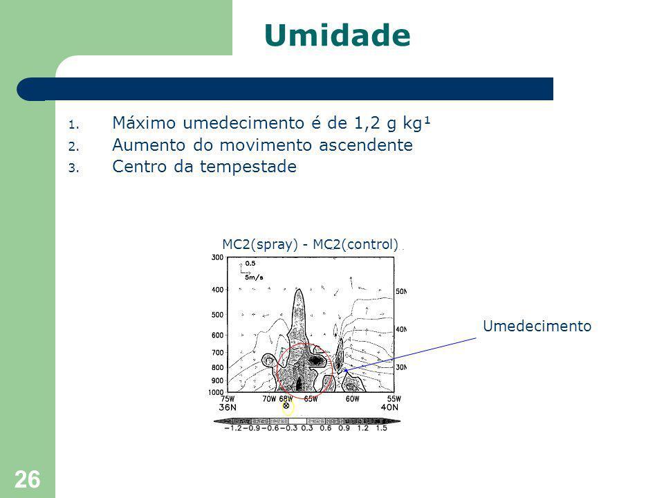 26 1. Máximo umedecimento é de 1,2 g kg¹ 2. Aumento do movimento ascendente 3.