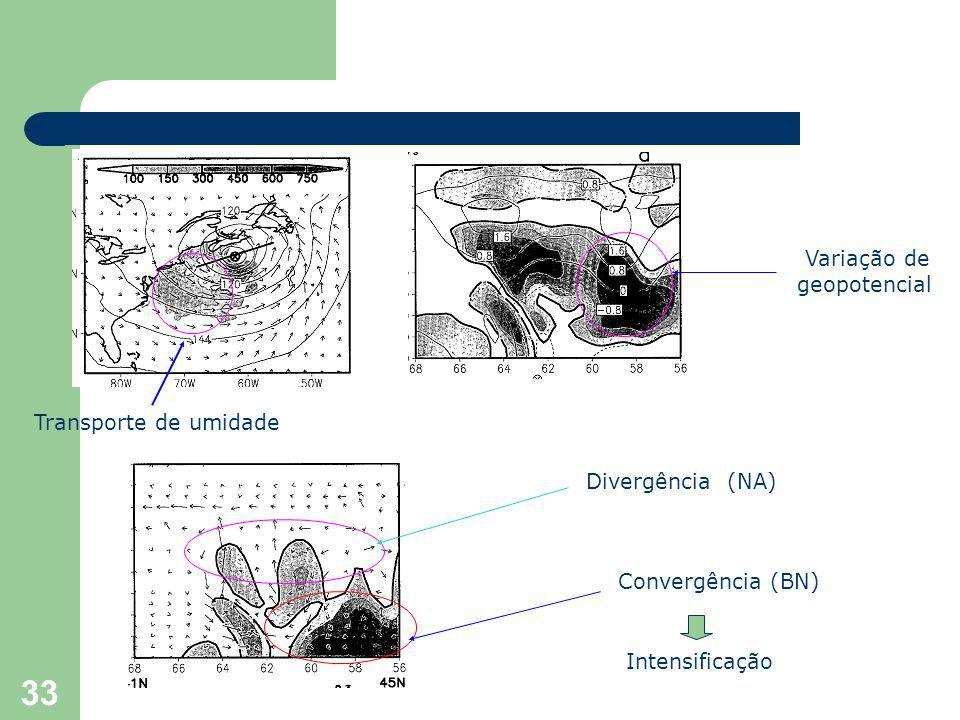 33 Transporte de umidade Variação de geopotencial Divergência (NA) Convergência (BN) Intensificação