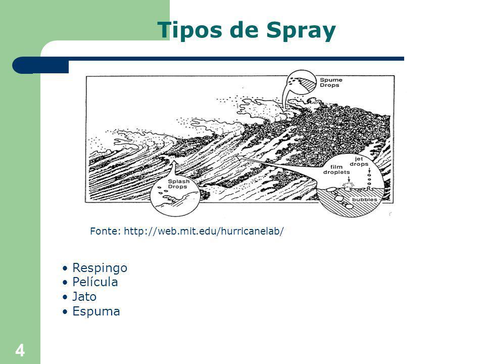 4 Tipos de Spray Respingo Película Jato Espuma Fonte: http://web.mit.edu/hurricanelab/