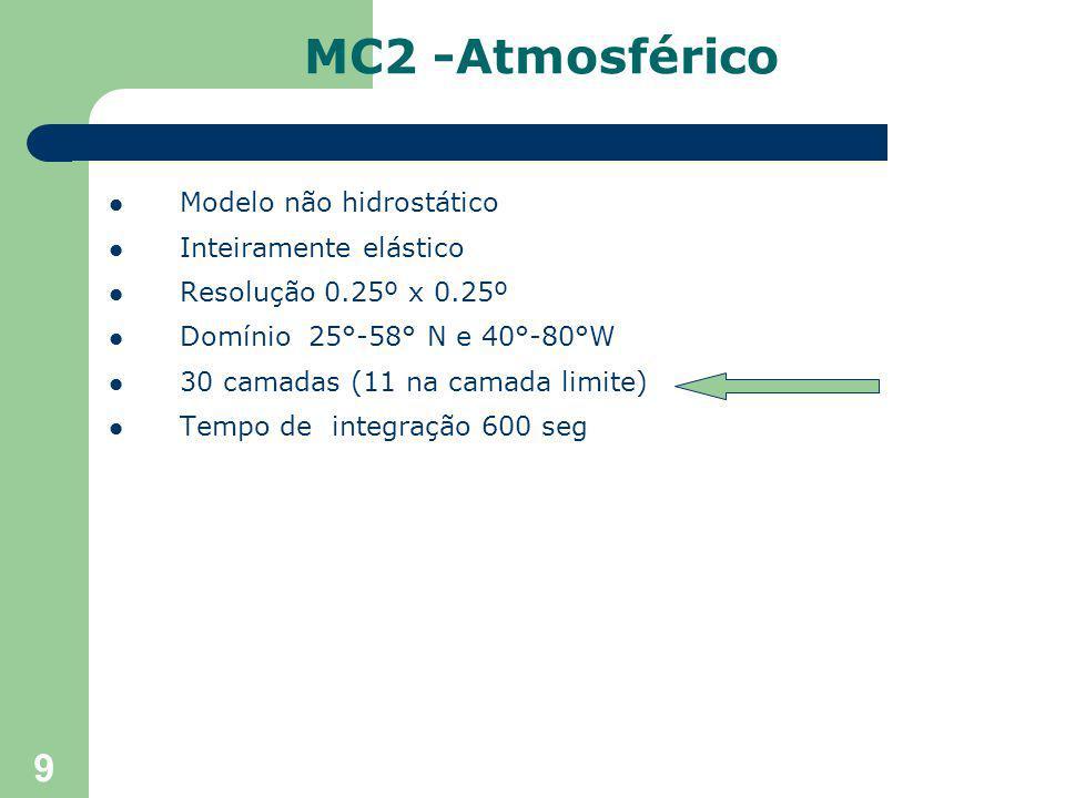 9 Modelo não hidrostático Inteiramente elástico Resolução 0.25º x 0.25º Domínio 25°-58° N e 40°-80°W 30 camadas (11 na camada limite) Tempo de integração 600 seg MC2 -Atmosférico