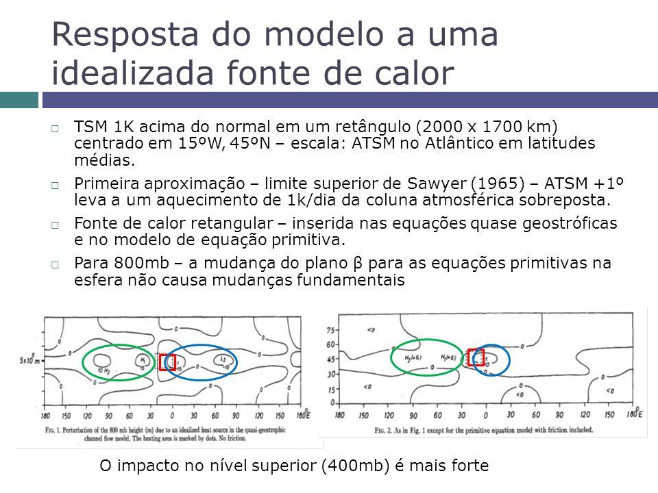 Resposta do modelo a uma idealizada fonte de calor TSM 1K acima do normal em um retângulo (2000 x 1700 km) centrado em 15ºW, 45ºN – escala: ATSM no Atlântico em latitudes médias.