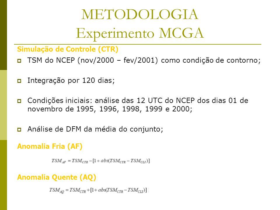 METODOLOGIA Experimento MCGA TSM do NCEP (nov/2000 – fev/2001) como condição de contorno; Integração por 120 dias; Condições iniciais: análise das 12 UTC do NCEP dos dias 01 de novembro de 1995, 1996, 1998, 1999 e 2000; Análise de DFM da média do conjunto; Simulação de Controle (CTR) Anomalia Quente (AQ) Anomalia Fria (AF)