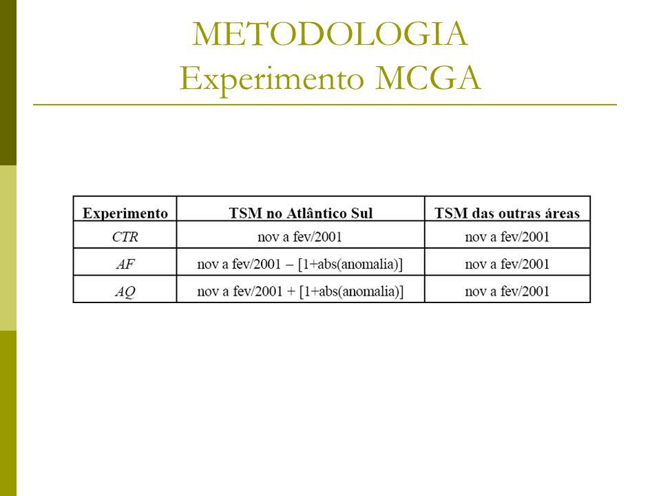 METODOLOGIA Experimento MCGA