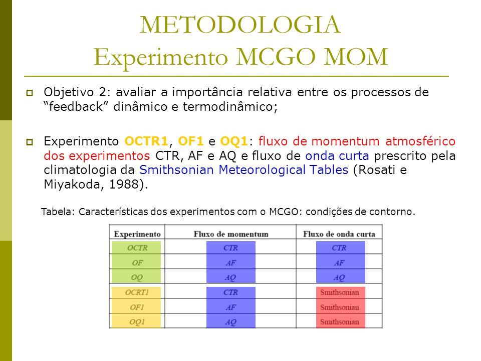 Objetivo 2: avaliar a importância relativa entre os processos de feedback dinâmico e termodinâmico; Experimento OCTR1, OF1 e OQ1: fluxo de momentum atmosférico dos experimentos CTR, AF e AQ e fluxo de onda curta prescrito pela climatologia da Smithsonian Meteorological Tables (Rosati e Miyakoda, 1988).