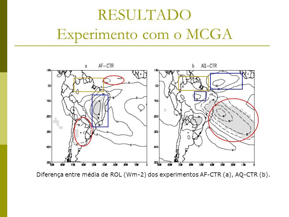 RESULTADO Experimento com o MCGA Diferença entre média de ROL (Wm-2) dos experimentos AF-CTR (a), AQ-CTR (b).