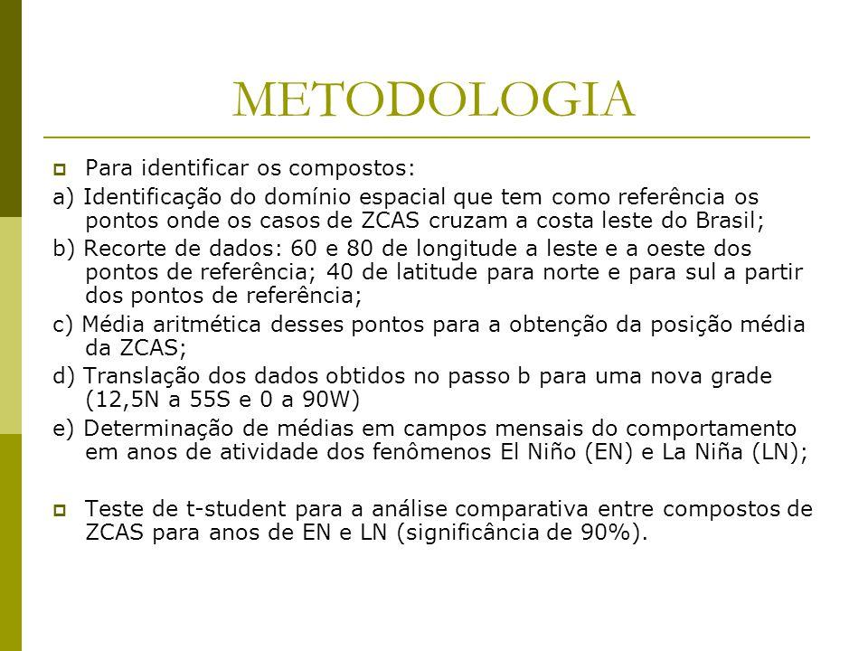 METODOLOGIA Para identificar os compostos: a) Identificação do domínio espacial que tem como referência os pontos onde os casos de ZCAS cruzam a costa leste do Brasil; b) Recorte de dados: 60 e 80 de longitude a leste e a oeste dos pontos de referência; 40 de latitude para norte e para sul a partir dos pontos de referência; c) Média aritmética desses pontos para a obtenção da posição média da ZCAS; d) Translação dos dados obtidos no passo b para uma nova grade (12,5N a 55S e 0 a 90W) e) Determinação de médias em campos mensais do comportamento em anos de atividade dos fenômenos El Niño (EN) e La Niña (LN); Teste de t-student para a análise comparativa entre compostos de ZCAS para anos de EN e LN (significância de 90%).