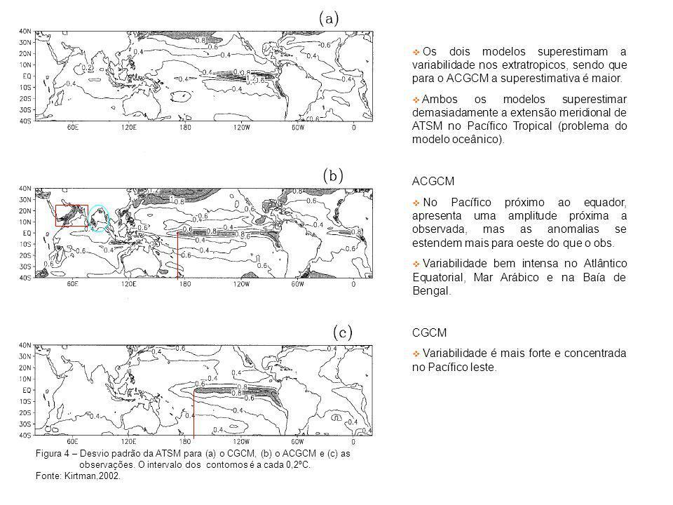 Os dois modelos superestimam a variabilidade nos extratropicos, sendo que para o ACGCM a superestimativa é maior. Ambos os modelos superestimar demasi