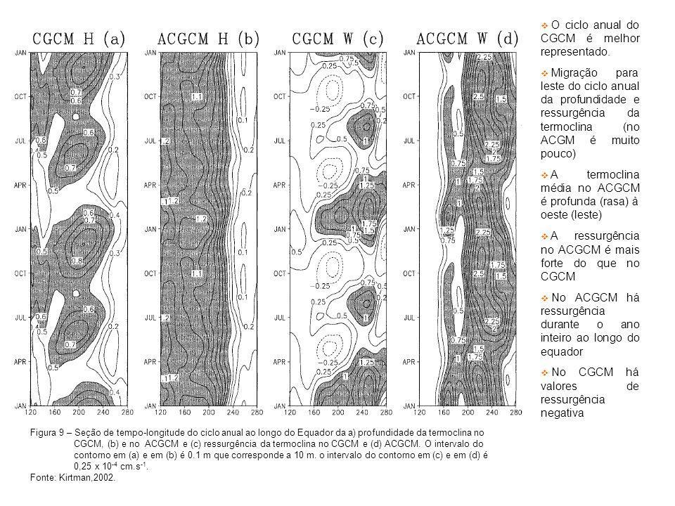 Figura 9 – Seção de tempo-longitude do ciclo anual ao longo do Equador da a) profundidade da termoclina no CGCM, (b) e no ACGCM e (c) ressurgência da termoclina no CGCM e (d) ACGCM.