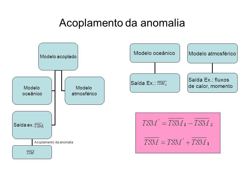Acoplamento da anomalia Modelo acoplado Modelo oceânico Modelo atmosférico Saída ex.: Acoplamento da anomalia Modelo atmosférico Saída Ex.: fluxos de calor, momento Modelo oceânico Saída Ex.:
