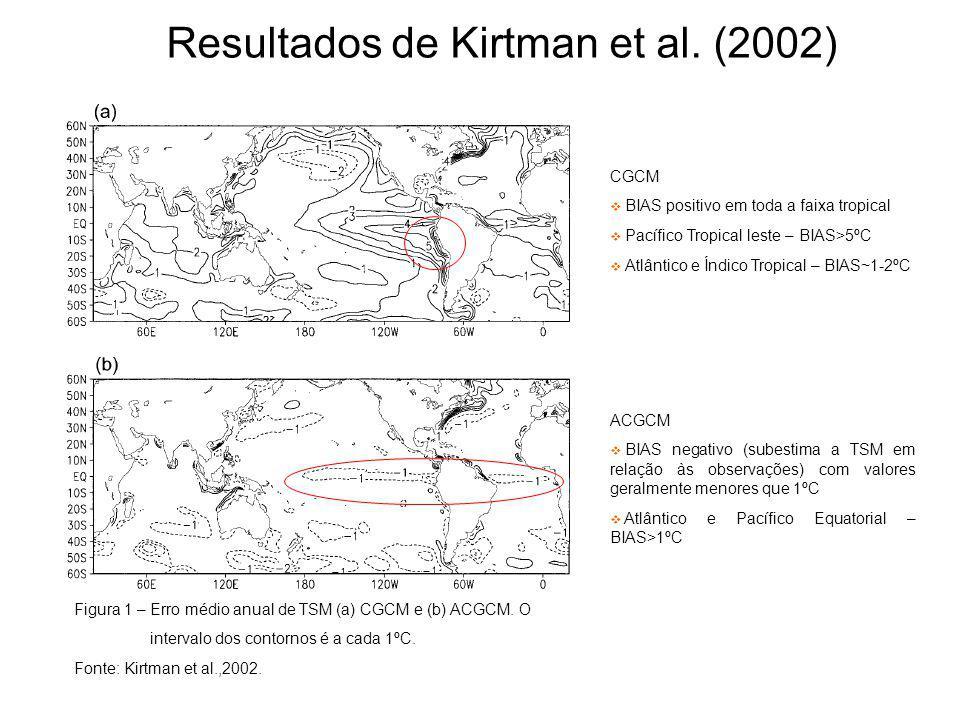 Resultados de Kirtman et al. (2002) Figura 1 – Erro médio anual de TSM (a) CGCM e (b) ACGCM. O intervalo dos contornos é a cada 1ºC. Fonte: Kirtman et