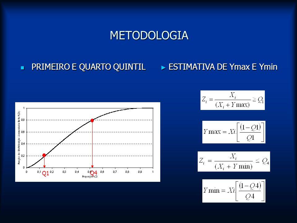 METODOLOGIA PRIMEIRO E QUARTO QUINTIL PRIMEIRO E QUARTO QUINTIL Q1 Q4 ESTIMATIVA DE Ymax E Ymin ESTIMATIVA DE Ymax E Ymin