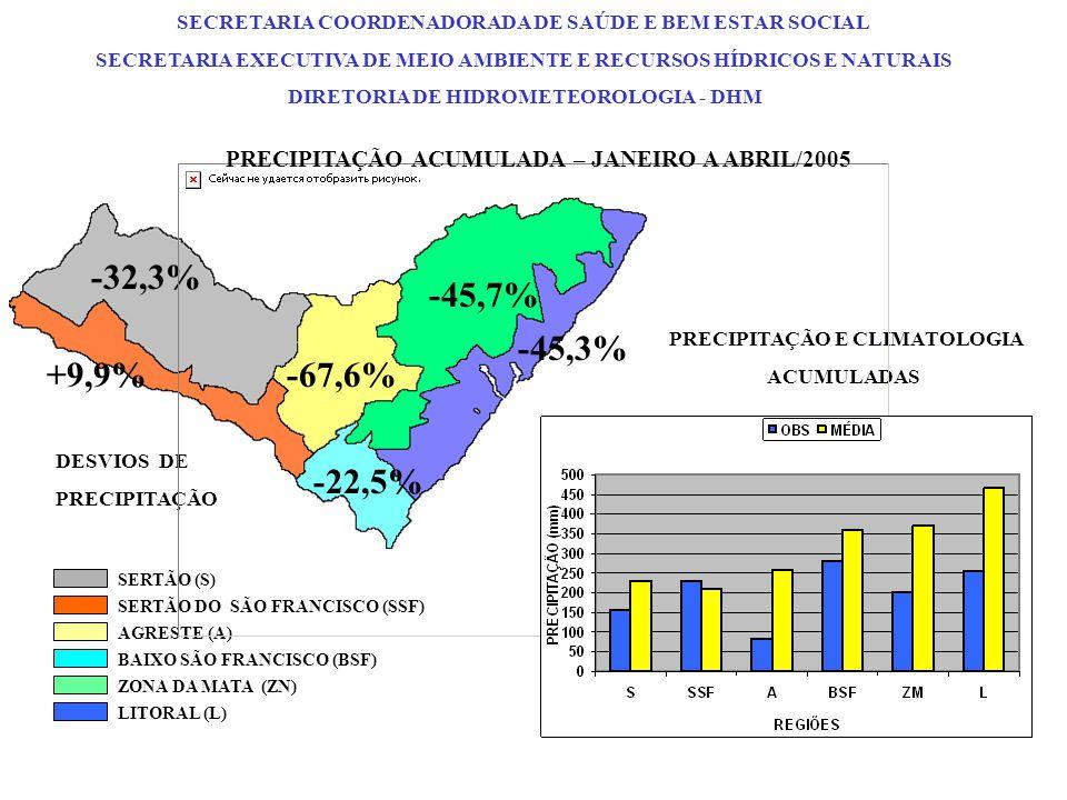 DESVIOS DE PRECIPITAÇÃO PRECIPITAÇÃO E CLIMATOLOGIA ACUMULADAS -32,3% +9,9%-67,6% -45,7% -45,3% -22,5% SERTÃO (S) SERTÃO DO SÃO FRANCISCO (SSF) AGRESTE (A) ZONA DA MATA (ZN) BAIXO SÃO FRANCISCO (BSF) LITORAL (L) PRECIPITAÇÃO ACUMULADA – JANEIRO A ABRIL/2005 SECRETARIA COORDENADORADA DE SAÚDE E BEM ESTAR SOCIAL SECRETARIA EXECUTIVA DE MEIO AMBIENTE E RECURSOS HÍDRICOS E NATURAIS DIRETORIA DE HIDROMETEOROLOGIA - DHM