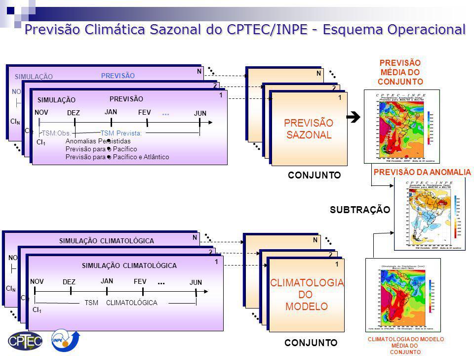 Previsão Climática Sazonal do CPTEC/INPE - Esquema Operacional