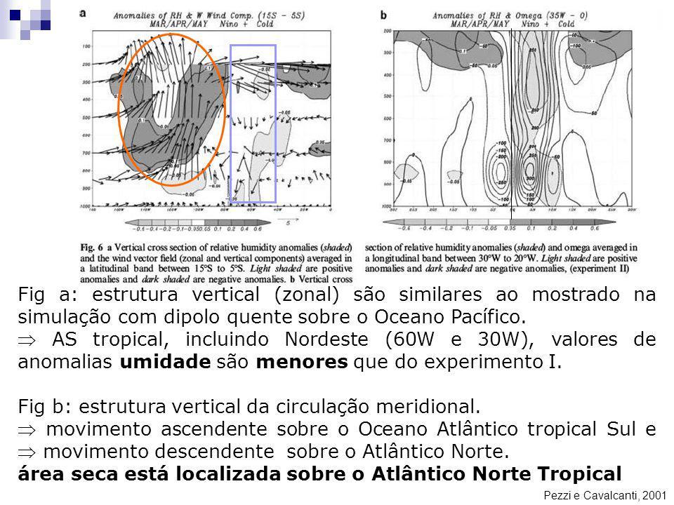 Pezzi e Cavalcanti, 2001 Fig a: estrutura vertical (zonal) são similares ao mostrado na simulação com dipolo quente sobre o Oceano Pacífico. AS tropic
