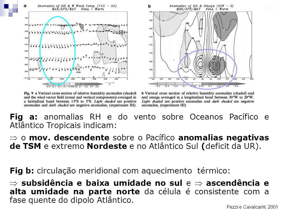 Pezzi e Cavalcanti, 2001 Fig a: anomalias RH e do vento sobre Oceanos Pacífico e Atlântico Tropicais indicam: o mov. descendente sobre o Pacífico anom