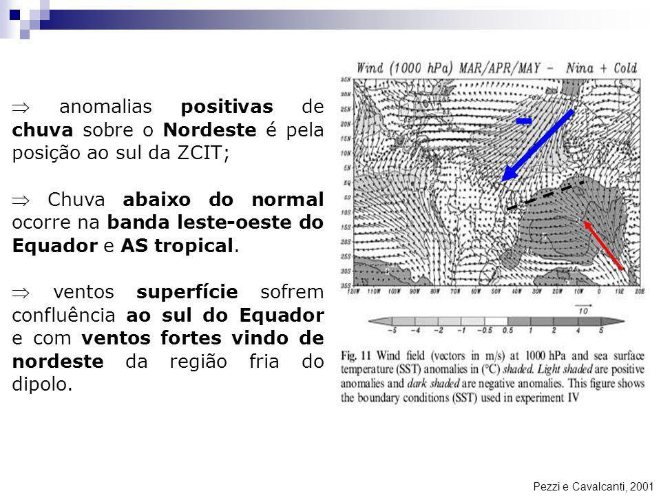 Pezzi e Cavalcanti, 2001 anomalias positivas de chuva sobre o Nordeste é pela posição ao sul da ZCIT; Chuva abaixo do normal ocorre na banda leste-oes